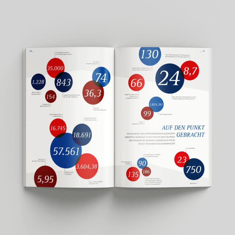 Gestaltung des Geschäftsberichts